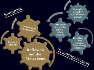Die unterschiedlichen Prozesse in den Gruppencoachings: Seminar und Teamsupervisionen