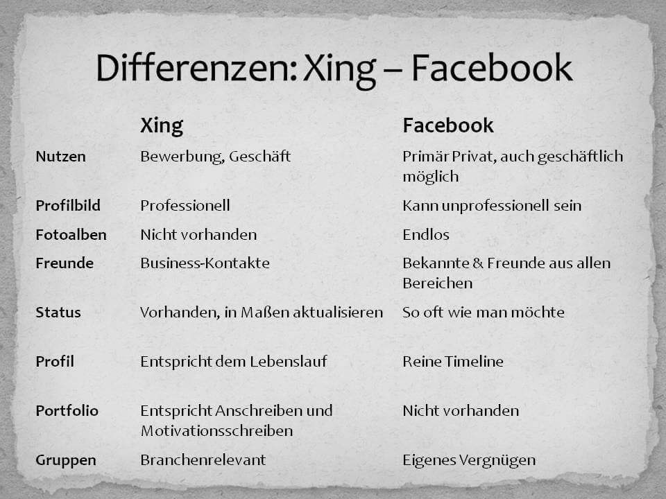 Vergleich Facebook-Xing