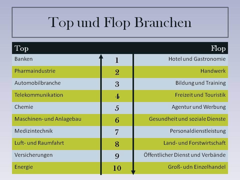 Top- und Flop-Branchen 2014