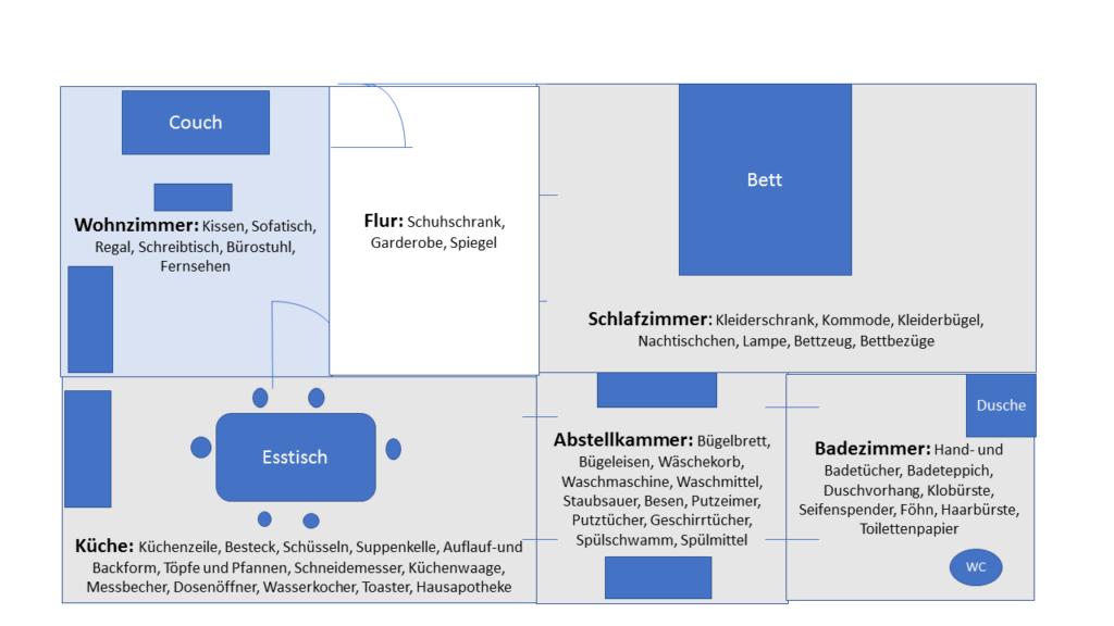 Grundriss Checkliste eigene Wohnung